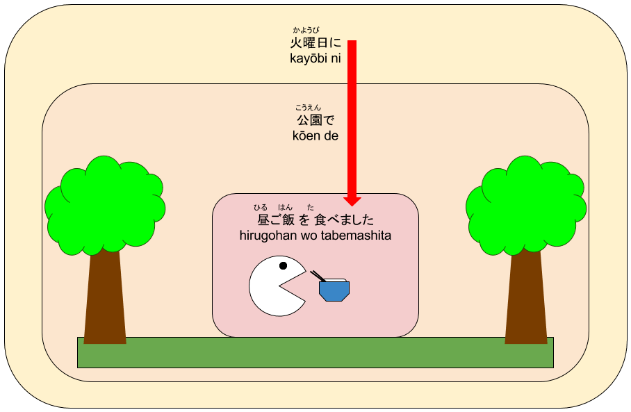 how to say order in japanese