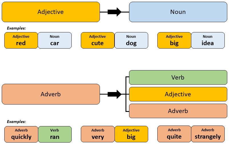 In This Article I Ll Go Over The Various Aspects Of Anese Adverbs Including Types How To Form Them And Perhaps Most Importantly