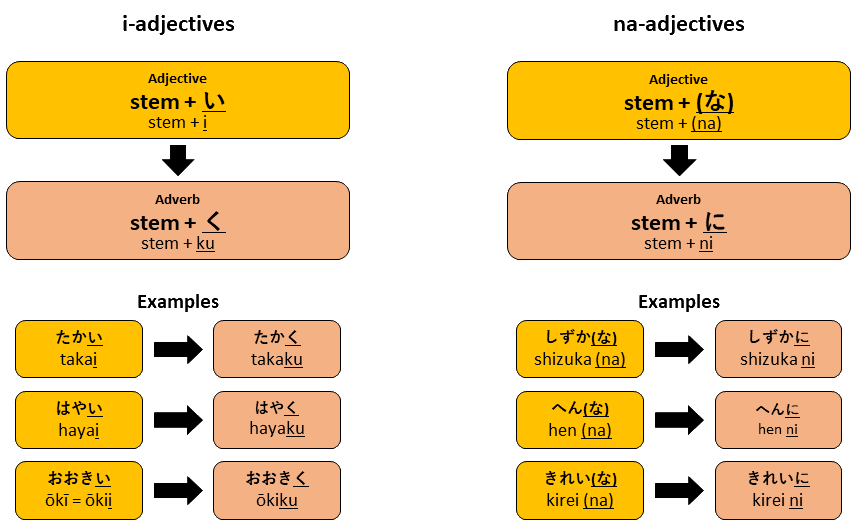 Using Adverbs In Japanese 8020 Japanese