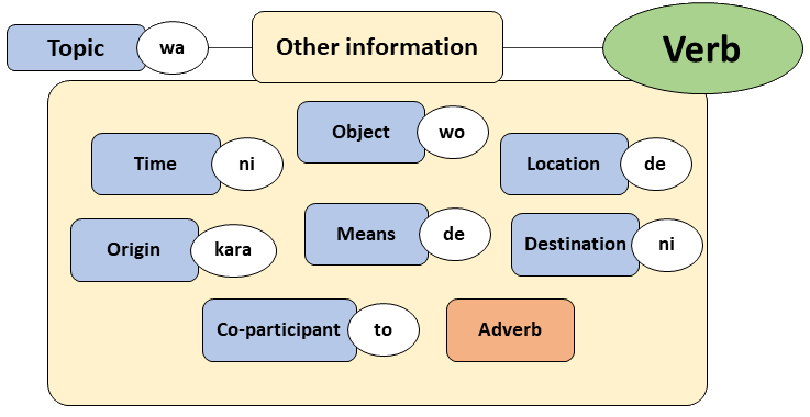Using adverbs in japanese 8020 japanese it is important to note that an adverb should never be placed in between one of the major elements and its associated particle particles are essential to ccuart Image collections