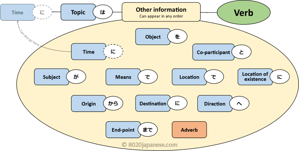 Japanese Expressions Of Time And When To Use The Particle Ni 80 20 Japanese