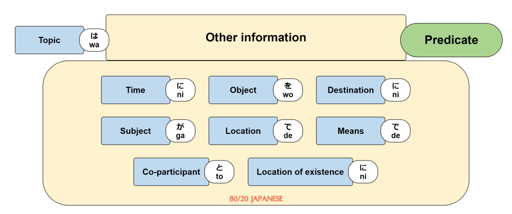 Japanese sentence structure (with predicate)