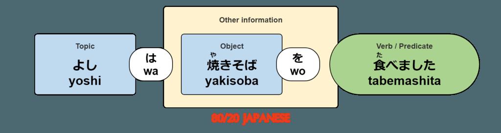Yoshi ate yakisoba