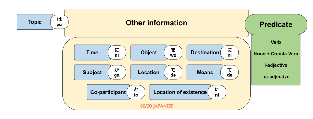 Japanese sentence with predicate types