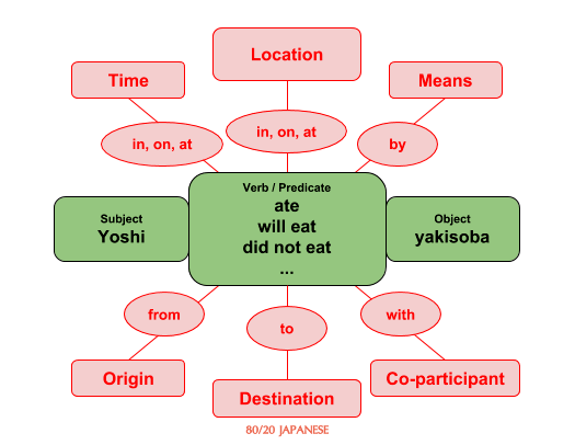 English sentence predicate example