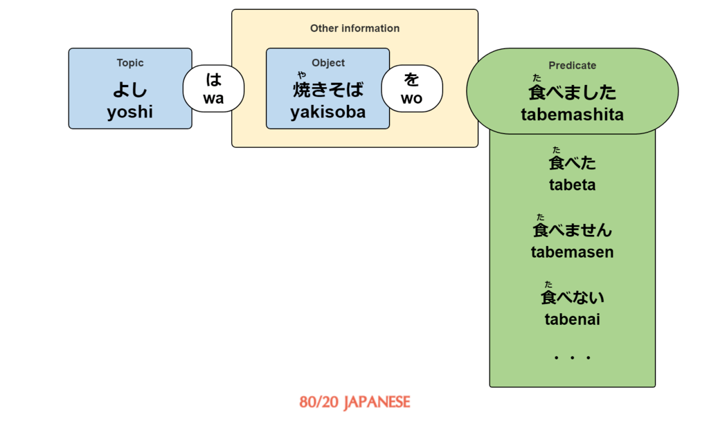 Japanese sentence with various verb predicates
