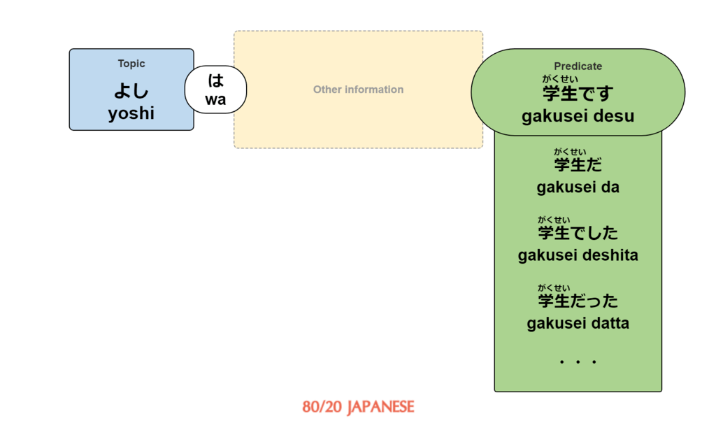 Japanese sentence with various noun + copula verb predicates
