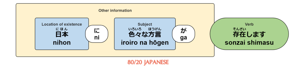 In Japan, there exist various dialects