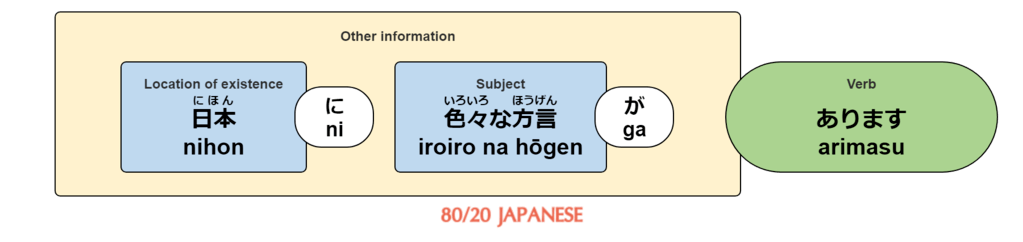 In Japan, there are various dialects