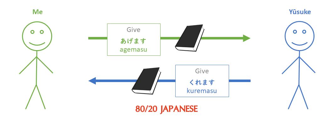 Agemasu vs Kuremasu