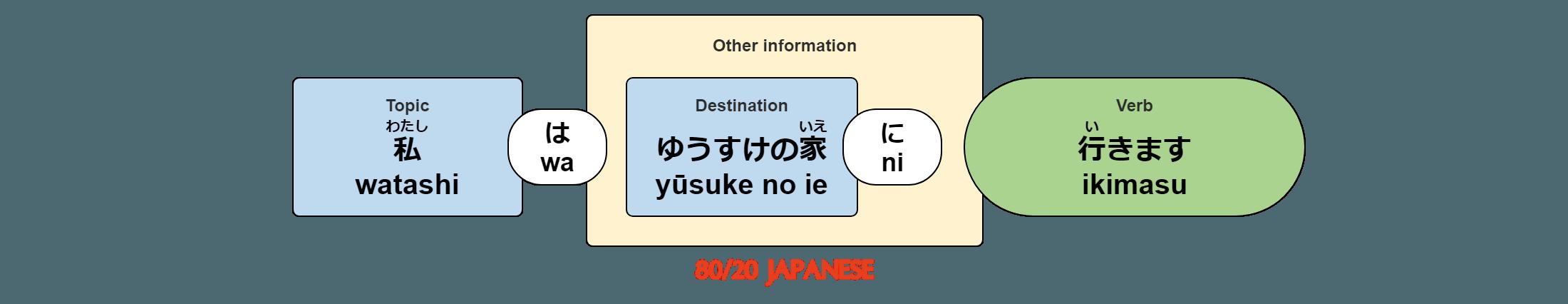 watashi wa yusuke no ie ni ikimasu