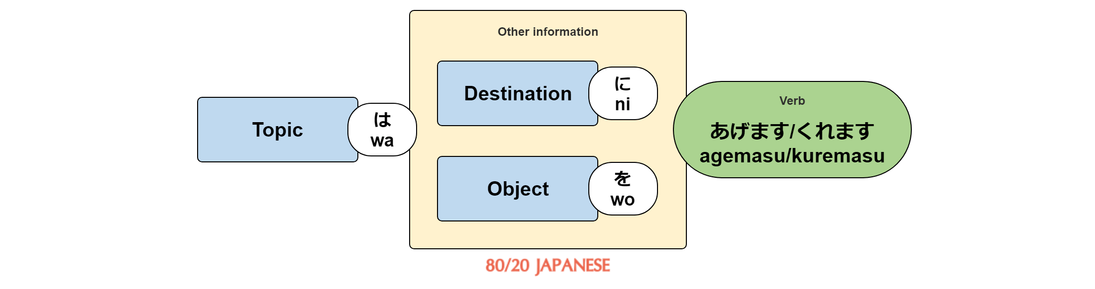 [topic] wa [destination] ni [object] wo agemasu/kuremasu