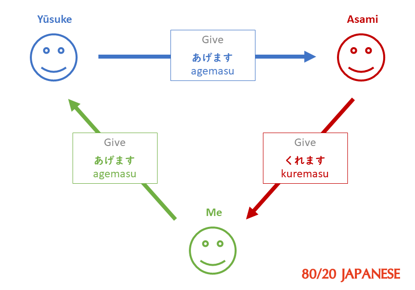 Giving triangle using agemasu and kuremasu