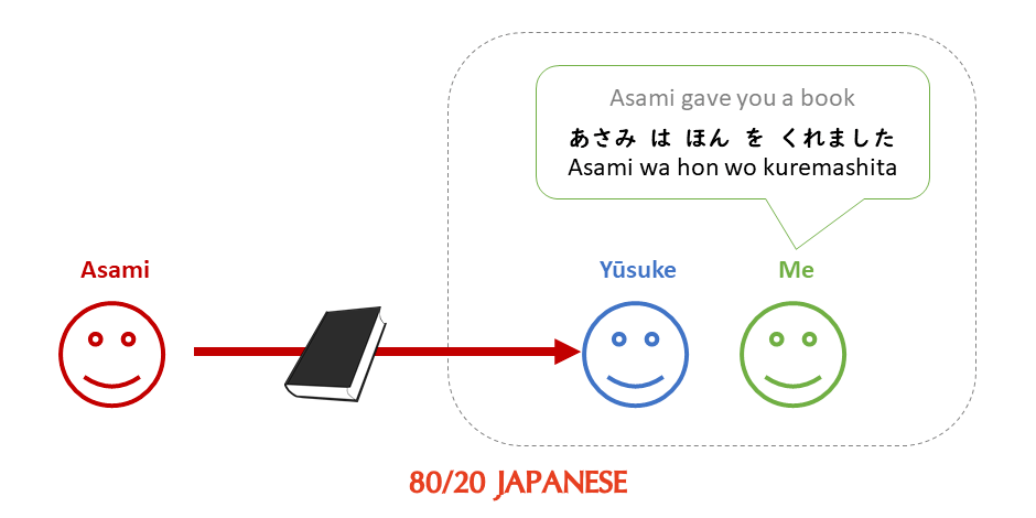 Using kuremasu with an associate