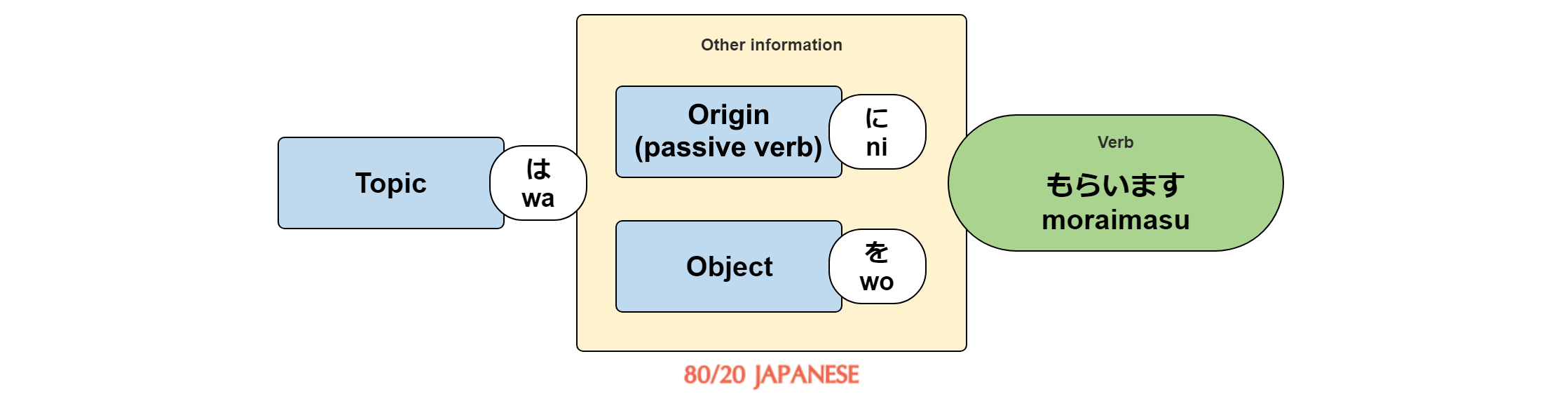 [topic] wa [origin] ni [object] wo moraimasu