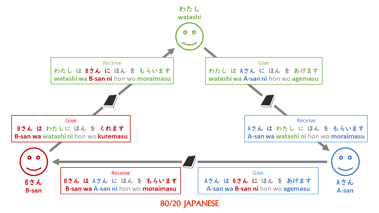 Giving and receiving in Japanese