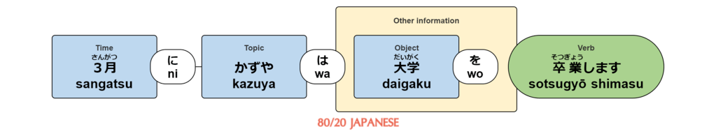 """Japanese Expressions of Time (and when to use the particle """"ni ..."""