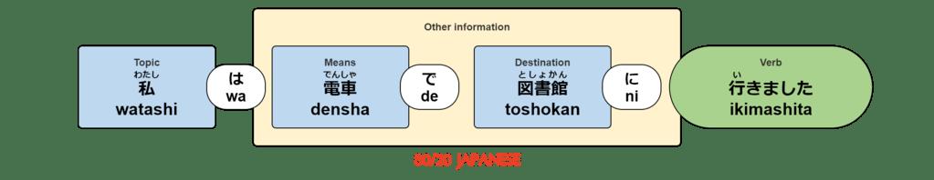 watashi wa densha de toshokan ni ikimashita.