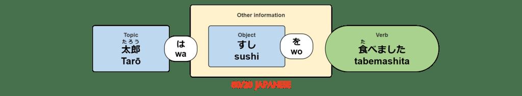 Tarō wa sushi wo tabemashita.