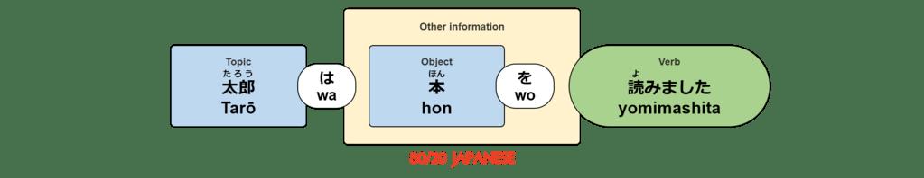 Tarō wa hon wo yomimashita.