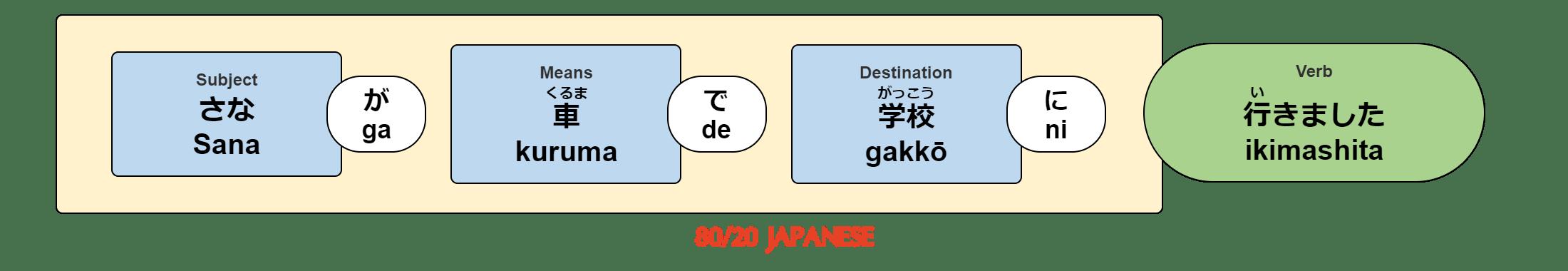Sana ga kuruma de gakkō ni ikimashita.