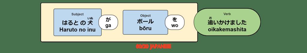 Haruto no inu ga bōru wo oikakemashita.