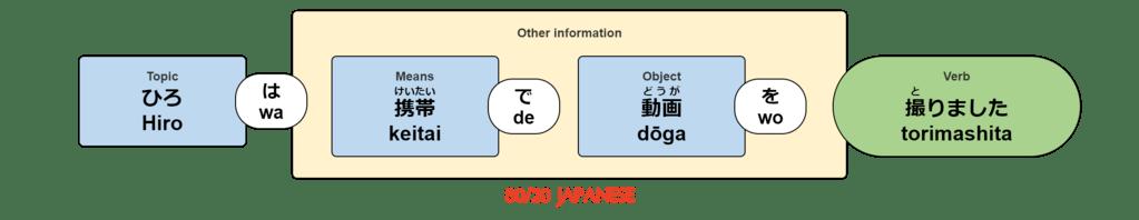 Hiro wa keitai de dōga wo torimashita.