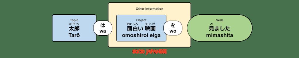 Tarō wa omoshiroi eiga wo mimashita.
