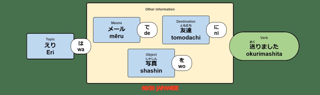 Eri wa mēru de tomodachi ni shashin wo okurimashita.