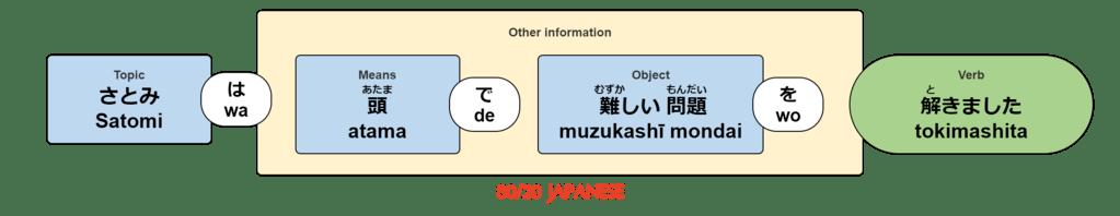 Satomi wa atama de muzukashī mondai wo tokimashita.