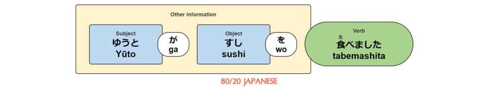 Yūto wa sushi wo tabemashita.
