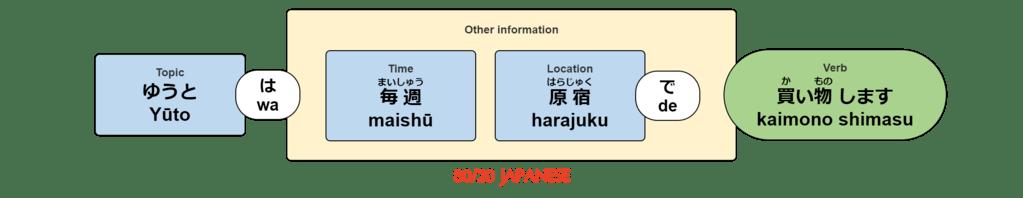 Yūto wa maishū ni harajuku de kaimono shimasu.