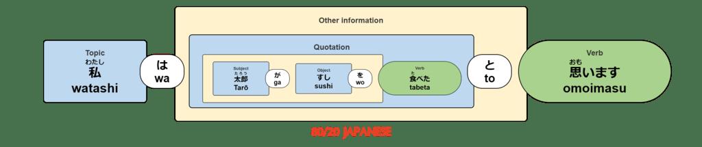 watashi wa tarō ga sushi wo tabeta to omoimasu.
