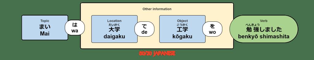 Mai wa daigaku de kōgaku wo benkyō shimashita.