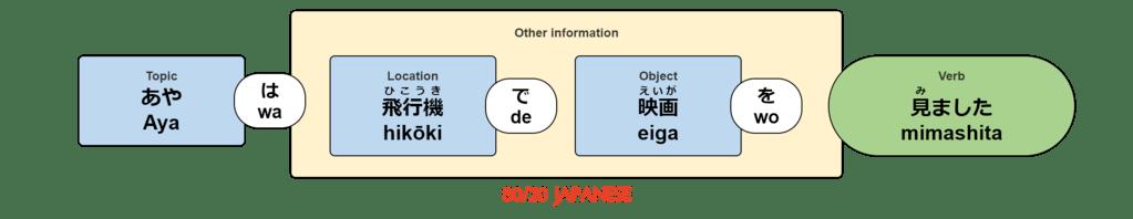 Aya wa hikōki de eiga wo mimashita.