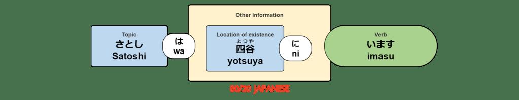 Satoshi wa yotsuya ni imasu.