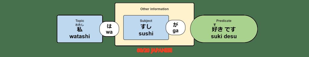 watashi wa sushi ga suki desu.