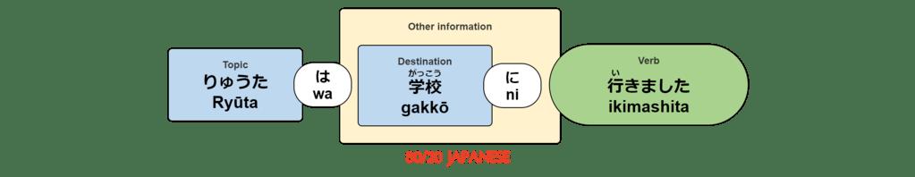 Ryūta wa gakkō ni ikimashita.