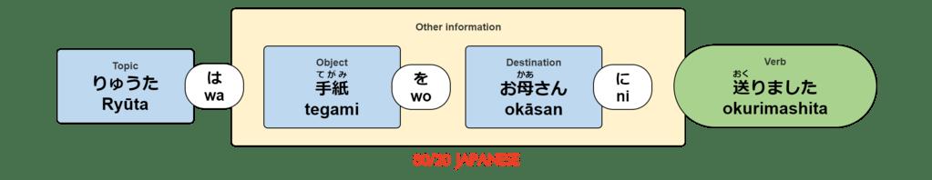 Ryūta wa okāsan ni tegami wo okurimashita.