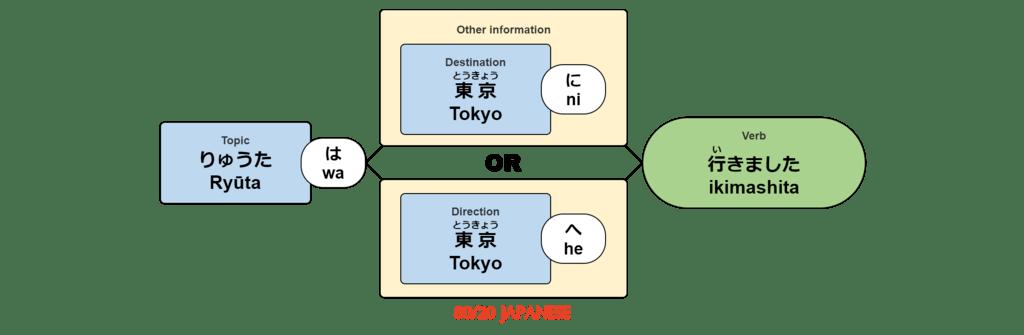 Ryūta wa Tokyo [ ni / he ] ikimashita.