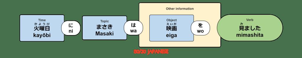 kayōbi ni Masaki wa eiga wo mimashita.