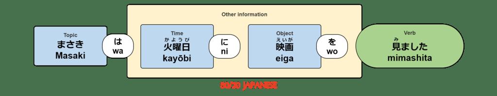Masaki wa kayōbi ni eiga wo mimashita.