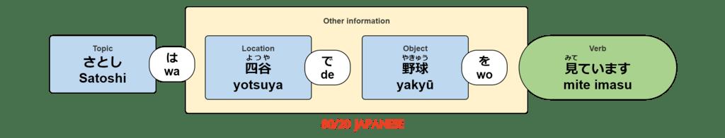 Satoshi wa yotsuya de yakyū wo mite imasu.