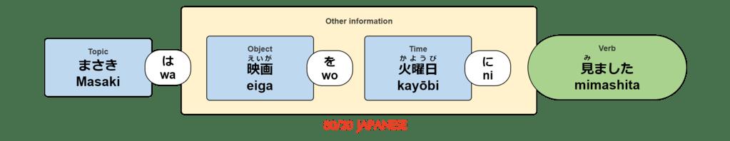 Masaki wa eiga wo kayōbi ni mimashita.