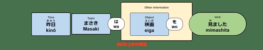 kinō, Masaki wa eiga wo mimashita.